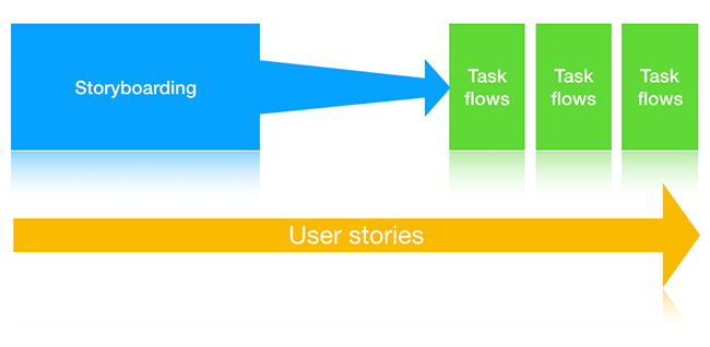 Storyboarding, task flows và user story
